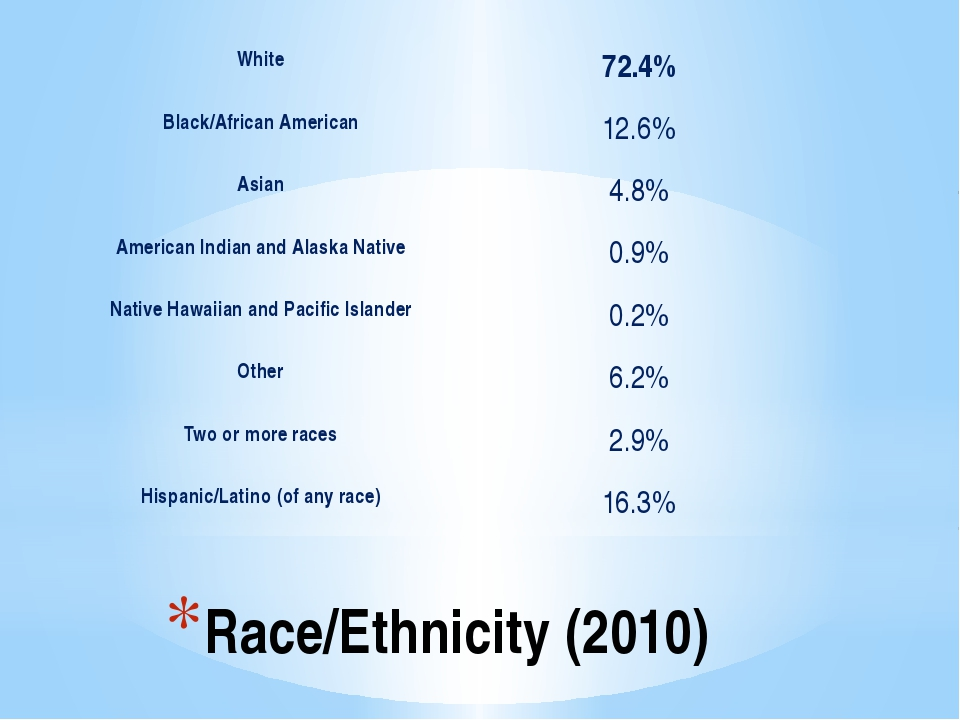 Race/Ethnicity (2010) White 72.4% Black/African American 12.6% Asian 4.8% Ame...