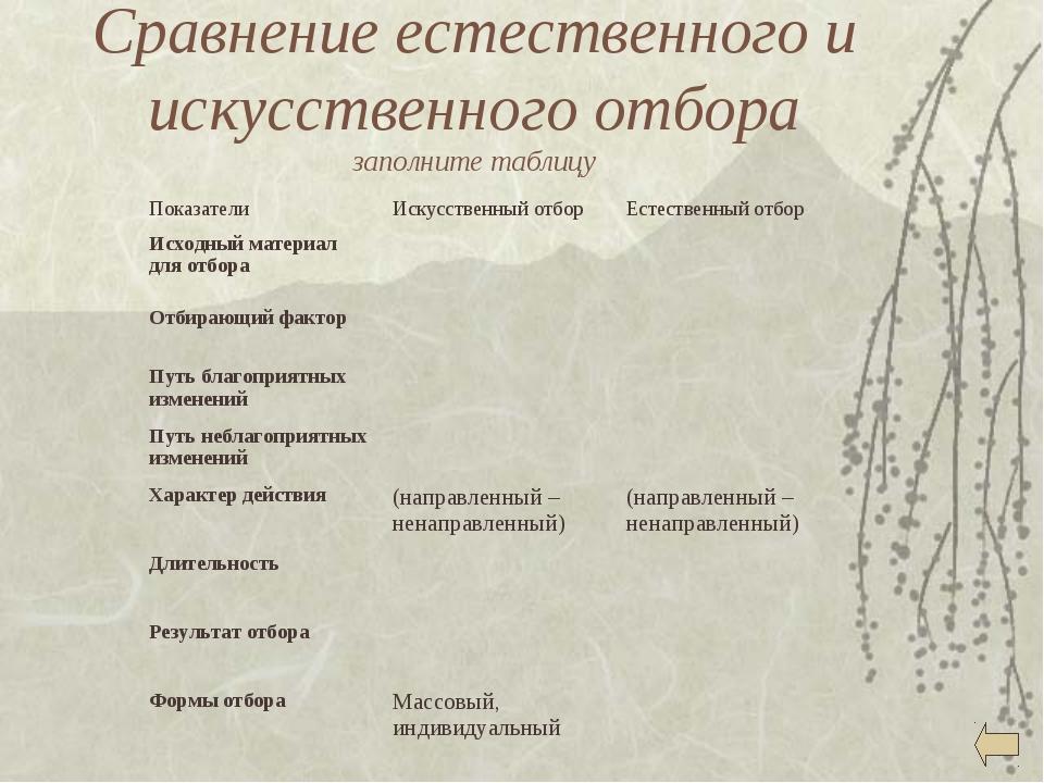 Сравнение естественный и искусственного отбора таблица