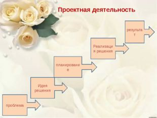 Проектная деятельность проблема Идея решения планирование Реализация решения