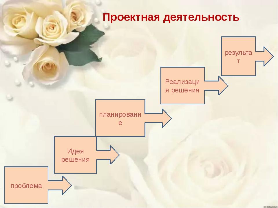 Проектная деятельность проблема Идея решения планирование Реализация решения...