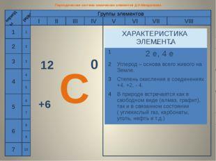 Периодическая система химических элементов Д.И.Менделеева 1 2 3 4 5 6 7 перио
