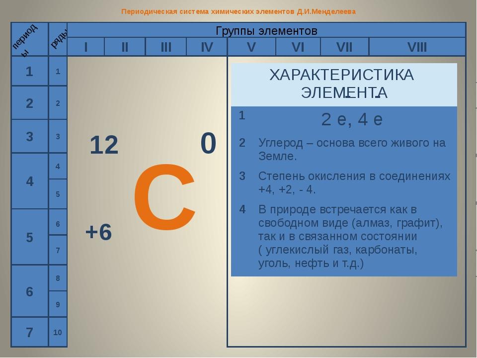 Периодическая система химических элементов Д.И.Менделеева 1 2 3 4 5 6 7 перио...