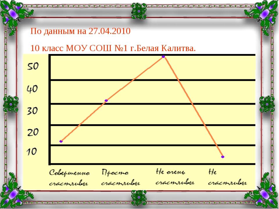 По данным на 27.04.2010 10 класс МОУ СОШ №1 г.Белая Калитва.