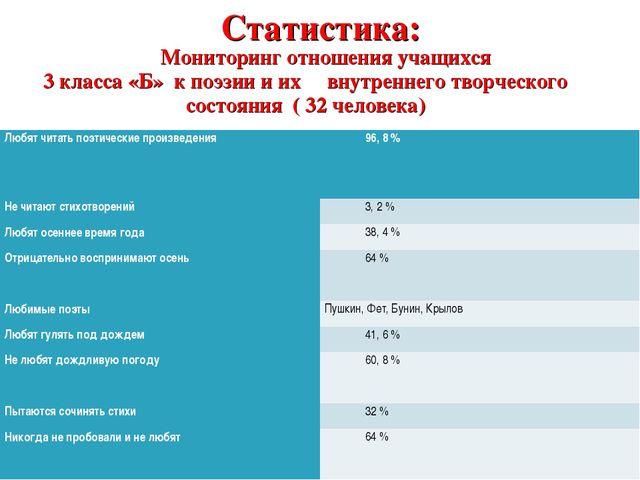 Статистика: Мониторинг отношения учащихся 3 класса «Б» к поэзии и их внутренн...