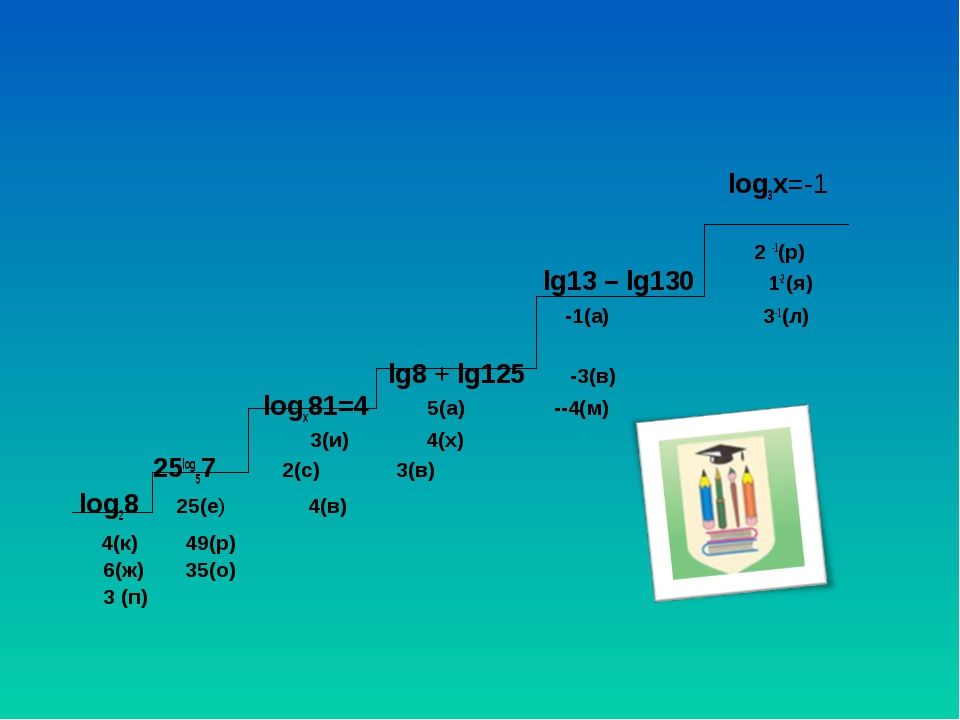 log3x=-1 2 -1(р) lg13 – lg130 1-2(я) -1(а) 3-1(л) lg8 + lg125 -3(в) logx81=4...