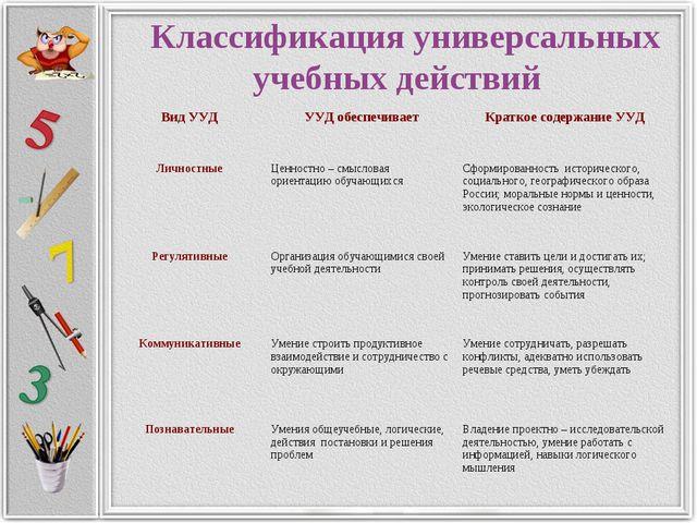 Классификация универсальных учебных действий Вид УУД УУД обеспечивает Кратк...