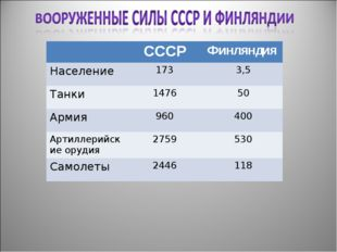 СССРФинляндия Население1733,5 Танки147650 Армия960400 Артиллерийские