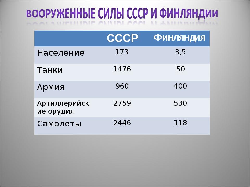 СССРФинляндия Население1733,5 Танки147650 Армия960400 Артиллерийские...