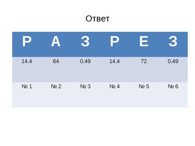 Ответ РАЗРЕЗ 14,4640,4914,4720,49 № 1№ 2№ 3№ 4№ 5№ 6