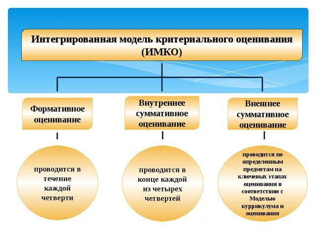 Интегрированная модель критериального оценивания (ИМКО) Формативное оценивани...