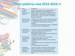 План работы нна 2015-2016 гг № Виды Содержание 1. Основные личные педагогиче