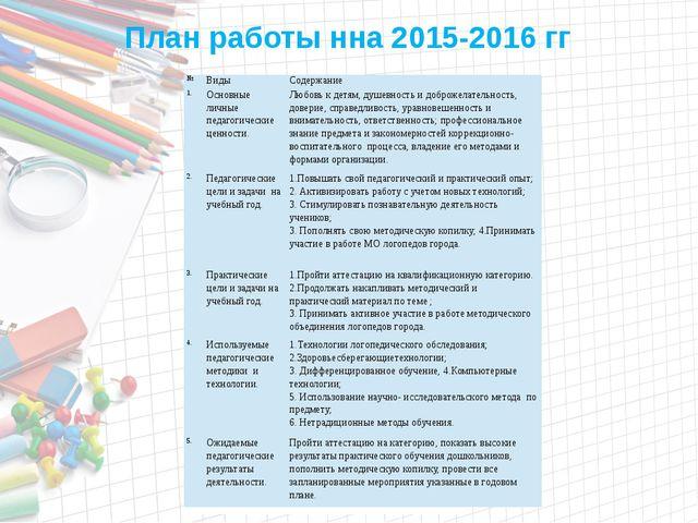 План работы нна 2015-2016 гг № Виды Содержание 1. Основные личные педагогиче...