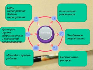 Контингент участников Цель мероприятия Задачи мероприятия: Ожидаемые результ