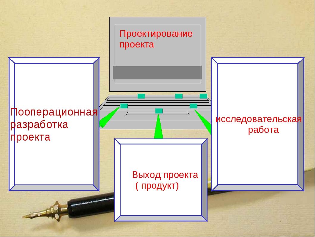 Проектирование проекта Пооперационная разработка проекта Выход проекта ( прод...