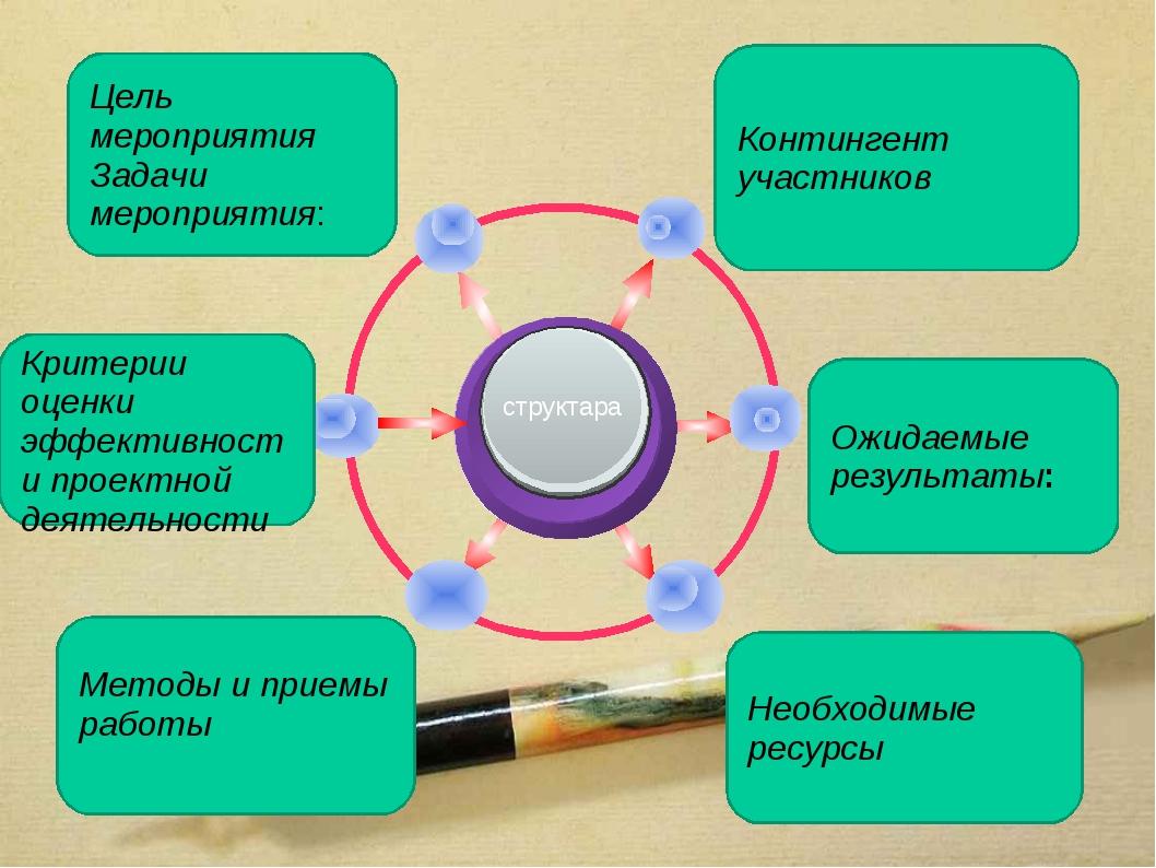 Контингент участников Цель мероприятия Задачи мероприятия: Ожидаемые результ...