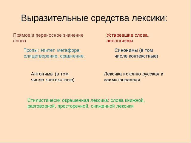 Выразительные средства лексики: Прямое и переносное значение слова Тропы: эпи...