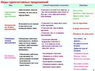 Виды односоставных предложений 7 Действующее лицо не названо, но мыслится опр