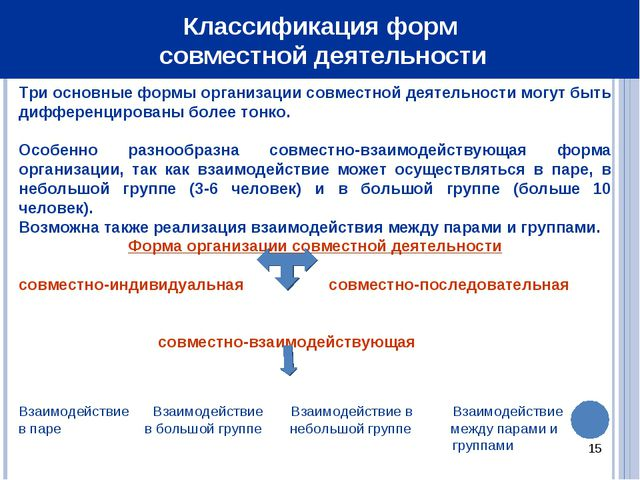 * Классификация форм совместной деятельности Три основные формы организации с...