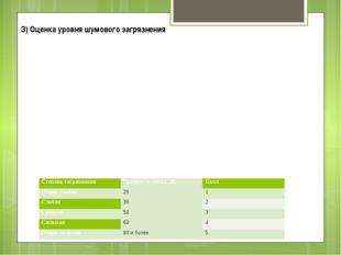 З) Оценка уровня шумового загрязнения Степень загрязнения Громкость звука, дБ