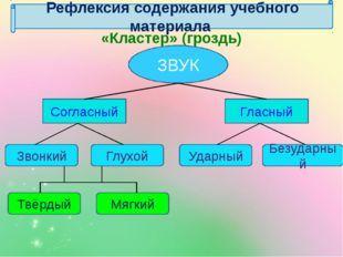 Рефлексия содержания учебного материала «Кластер» (гроздь) ЗВУК Согласный Гла