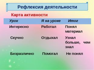 Карта активности Рефлексия деятельности Урок Я на уроке Итог Интересно Работа
