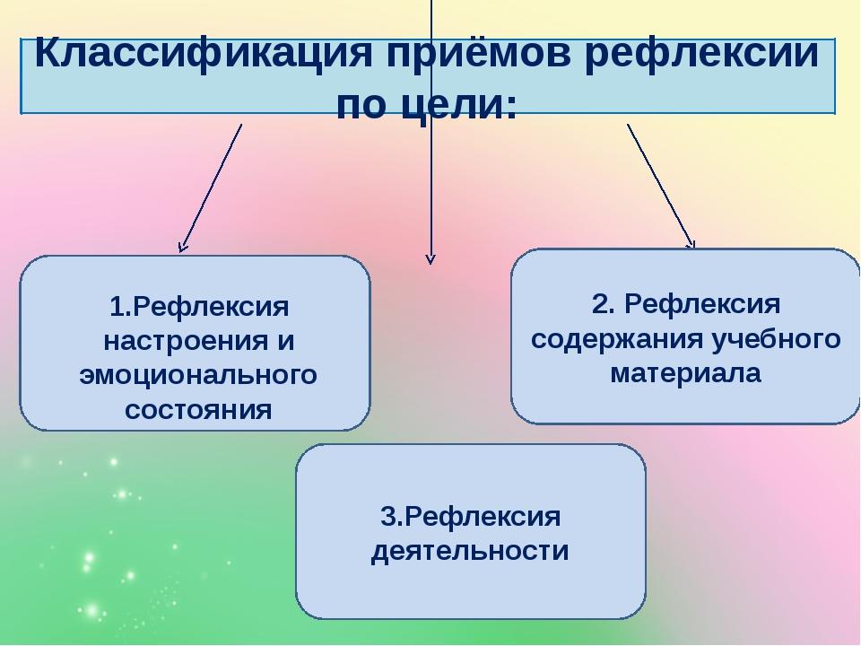 Классификация приёмов рефлексии по цели: 1.Рефлексия настроения и эмоциональн...