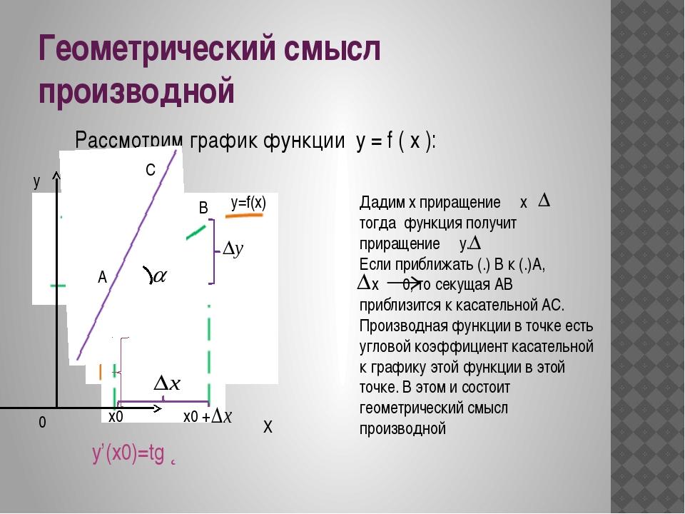Геометрический смысл производной Рассмотрим график функции y = f ( x ): Дади...
