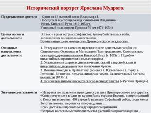 Исторический портрет Ярослава Мудрого. Представление деятеля  Один из 12 сын