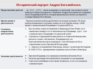 Исторический портрет Андрея Боголюбского. Представление деятеля  ок. 1111 —1