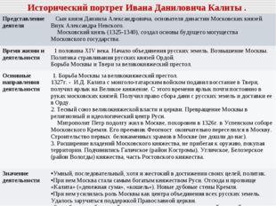Исторический портрет Ивана Даниловича Калиты . Представление деятеля  Сын кн