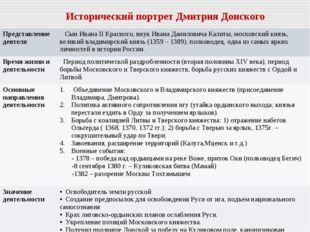 Исторический портрет Дмитрия Донского Представление деятеля  Сын Ивана II Кр