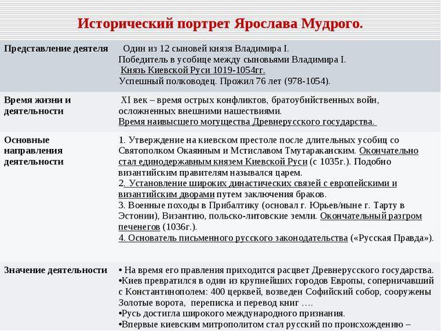 Исторический портрет Ярослава Мудрого. Представление деятеля  Один из 12 сын...