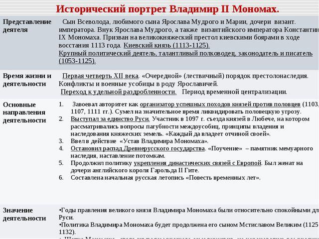 Исторический портрет Владимир II Мономах. Представление деятеля  Сын Всеволо...