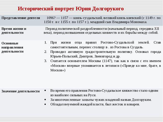 Исторический портрет Юрия Долгорукого Представление деятеля  1096? — 1157 —...