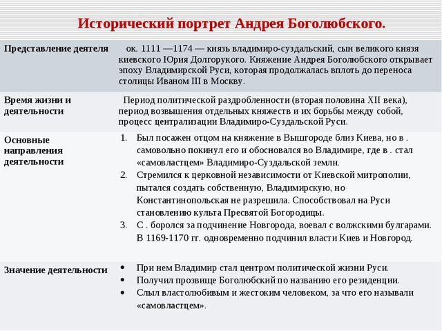 Исторический портрет Андрея Боголюбского. Представление деятеля  ок. 1111 —1...