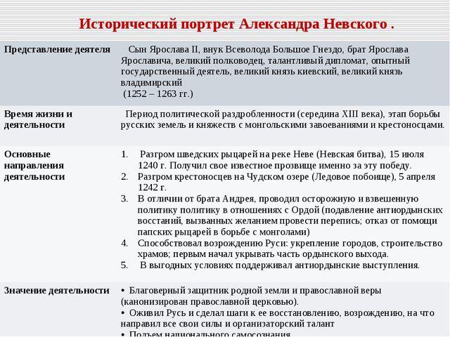 Исторический портрет Александра Невского . Представление деятеля  Сын Яросла...