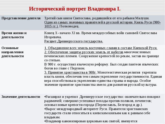 Исторический портрет Владимира I. Представление деятеля Третий сын князя Свя...