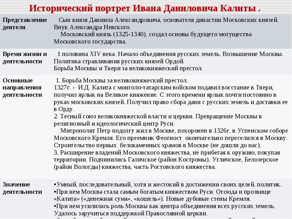 Исторический портрет Ивана Даниловича Калиты . Представление деятеля  Сын кн...