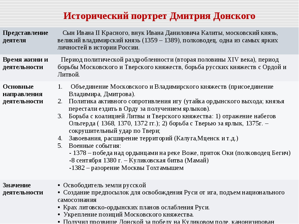 Исторический портрет Дмитрия Донского Представление деятеля  Сын Ивана II Кр...