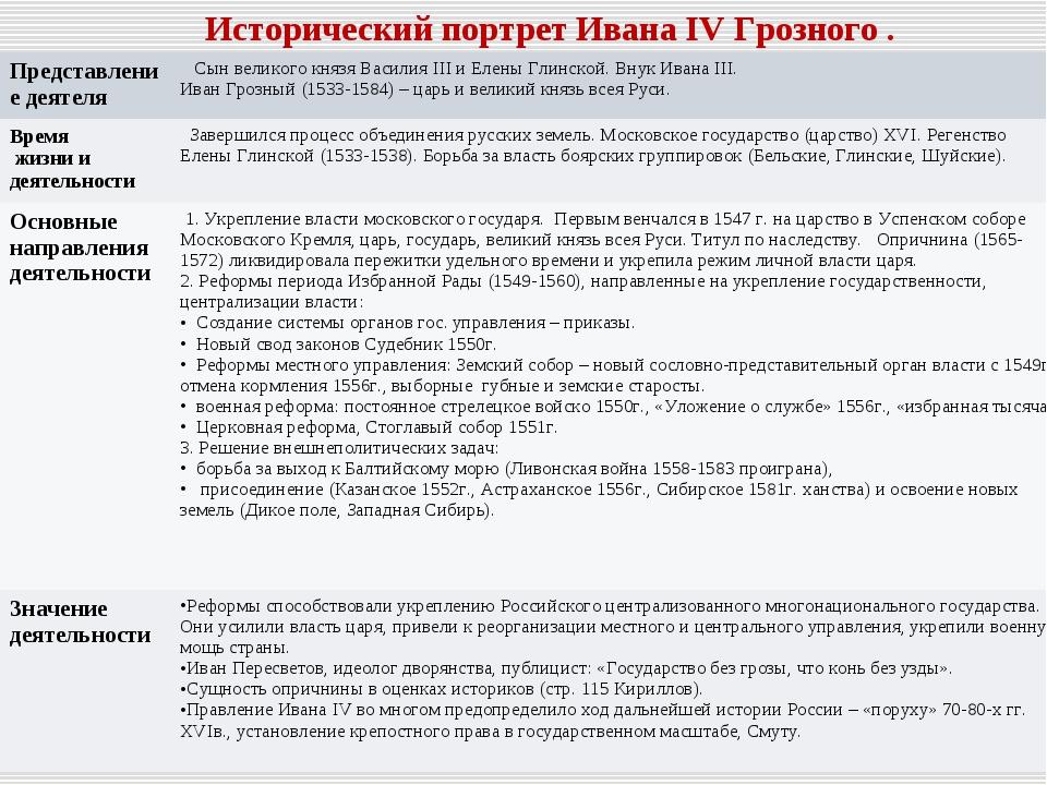 Исторический портрет Ивана IV Грозного . Представление деятеля Сын великого...