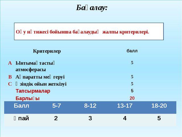 Бағалау: Оқу нәтижесі бойынша бағалаудың жалпы критерилері. Балл 5-7 8-12 13...