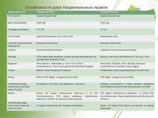 Особенности двух Национальных парков Характеристики Самарская Лука Лосиный ос