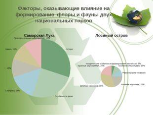 Факторы, оказывающие влияние на формирование флоры и фауны двух национальных