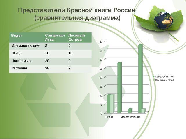 Представители Красной книги России (сравнительная диаграмма) Виды Самарская Л...