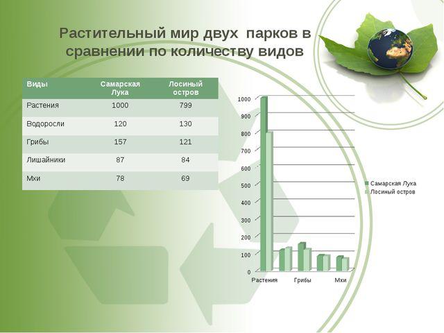 Растительный мир двух парков в сравнении по количеству видов Виды Самарская Л...