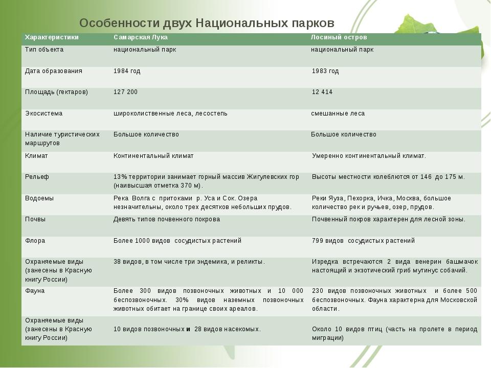 Особенности двух Национальных парков Характеристики Самарская Лука Лосиный ос...
