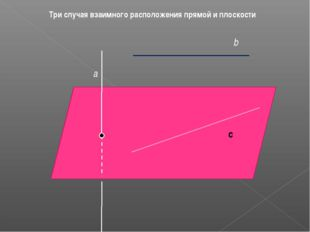 с Три случая взаимного расположения прямой и плоскости β