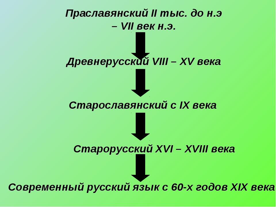 Праславянский II тыс. до н.э – VII век н.э. Древнерусский VIII – XV века Стар...