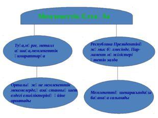 Мемлекеттік Елтаңба Туға,мөрге, металл ақшаға,мемлекеттік ғимараттарға Респу