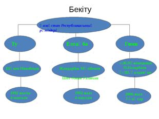Бекіту Қазақстан Республикасының рәміздері 2006 жыл 7-қаңтар Ту Елтаңба Гимн